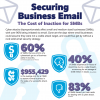 Securing Business Email: The Cost of Inaction for SMBs