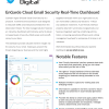 EnGarde Cloud Email Security Dashboard