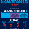 Guardian Digital Phishing Infographic
