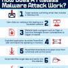 How Does A Fileless Malware Attack Work?