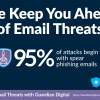 Attacks Begin With Spear Phishing Emails